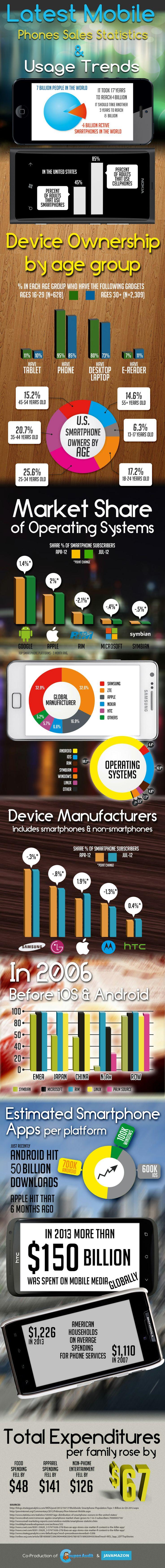 Infographic – Latest Mobile Phones Sales Statistics & Usage Trends