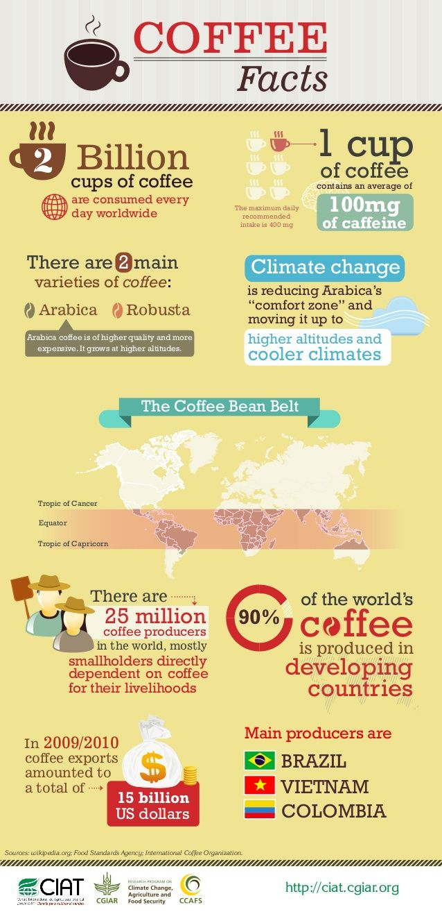 We consume 2 billion cups of coffee every day worldwide. But do you know where coffee is produced and what challenges coffee producers face?