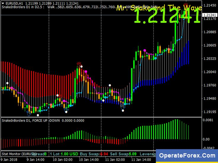 Forex Trading Training Image By Free Forex On Forex Trading