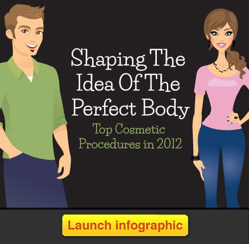 Shaping The Idea Of The Perfect Body