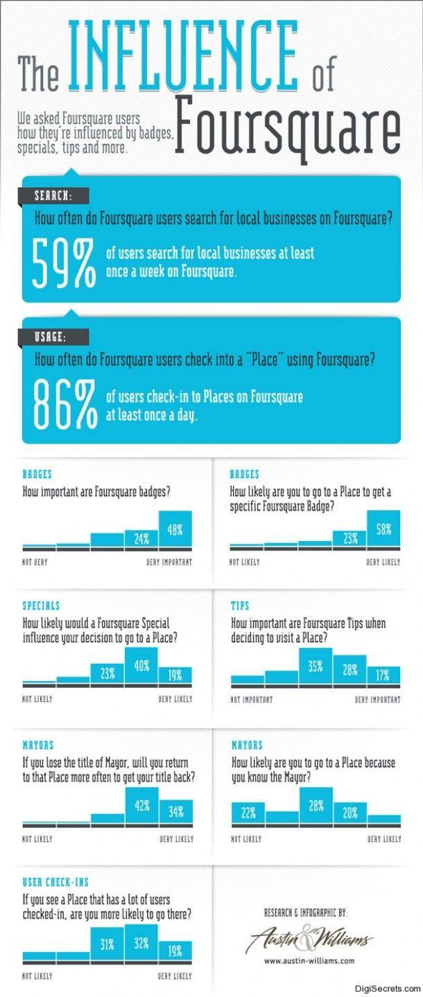 The influence of Foursquare:  Internet Site, Internet Marketing, La Influencia,  Website, Social Media, Web Site, Influencia De, Socialmedia, De Foursquare