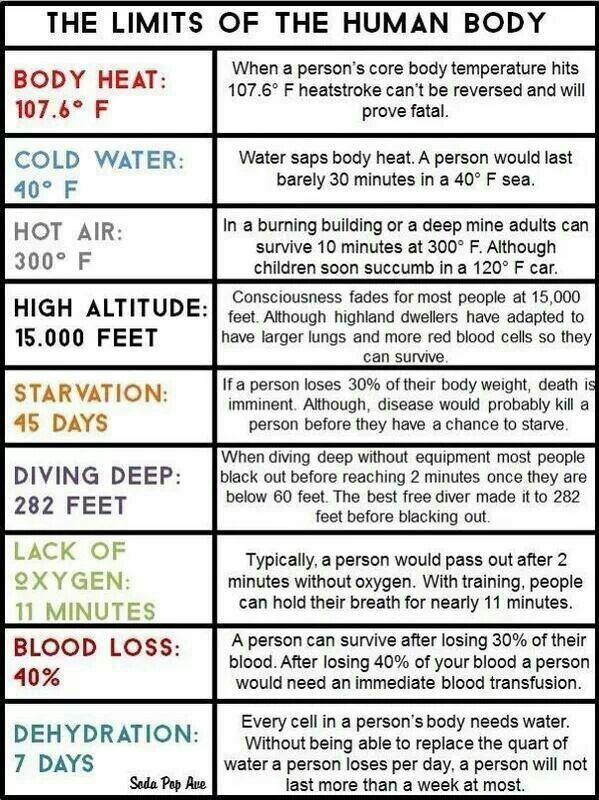 The limits of a human body