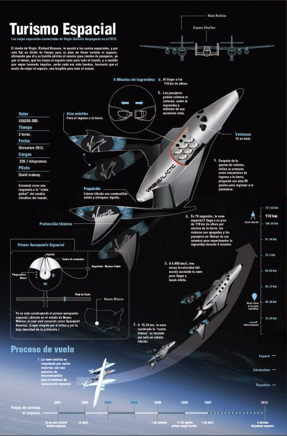 37 best Moon Infographics images on Pinterest ...