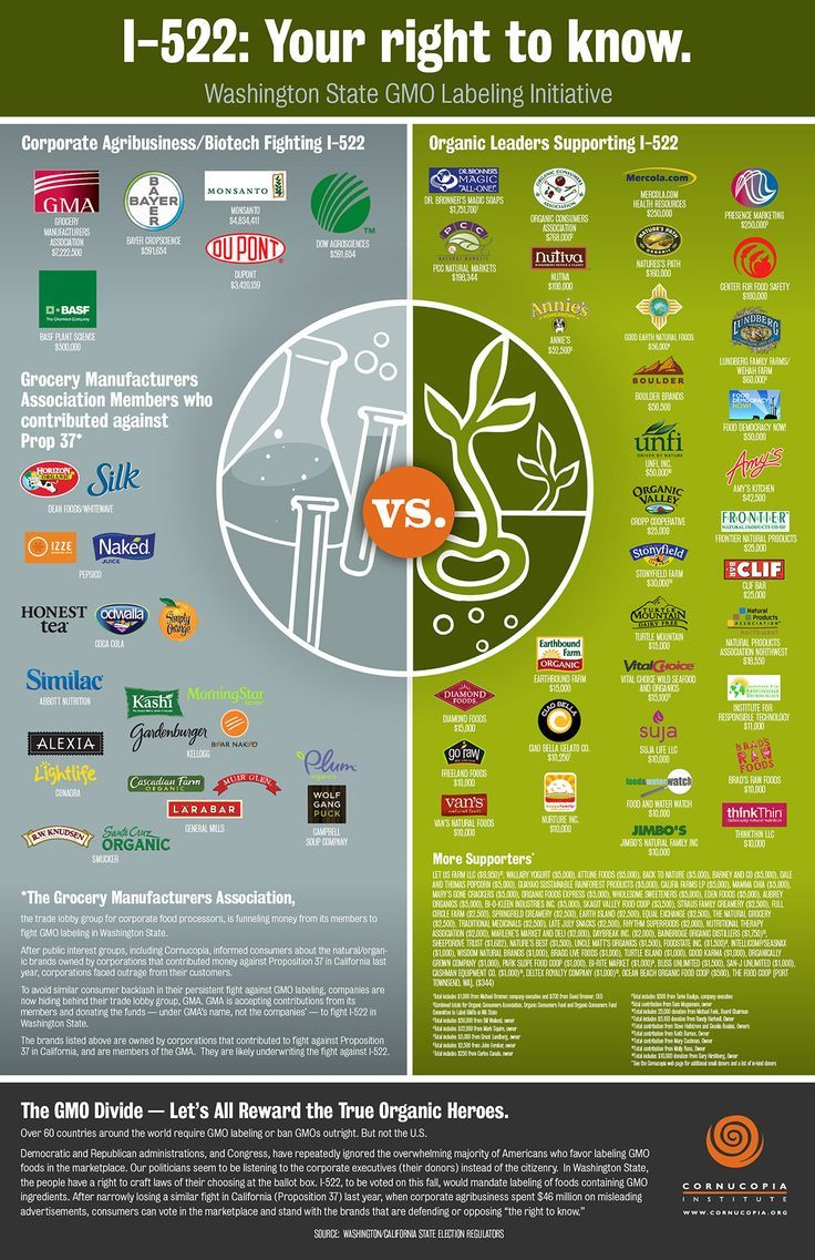 Food Infographic The Cornucopia Institute Releases Shopper S