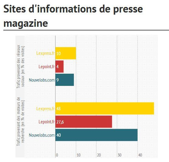 Part du trafic social media et moteurs sur les sites de presse magazine. Source : http://blog.slate.fr/labo-journalisme-sciences-po/2013/11/24/de-letat-des-pages-daccueil-sur-les-sites-dinformations-francais/