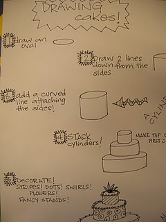 How to draw cakes (Wayne Thiebaud) lesson: cylinders  great w/ fantasy city lesson, too!