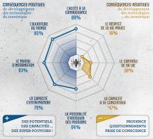 Baromètre 2014 sur les Français et le numérique : éduquons ! #NumEtVous