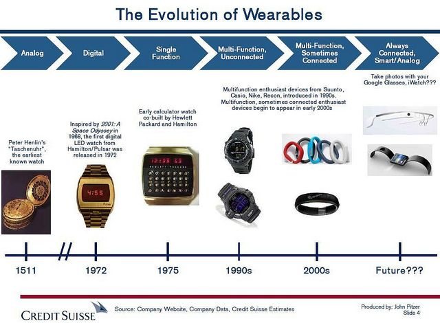 wearable devices adoption Missouri s&t researchers found that certain factors influence the adoption of wearable devices credit: missouri university of science and technology from fitness bands to smart glasses, wearable technology has grown in popularity in recent years but what prompts people to put on a wearable device.