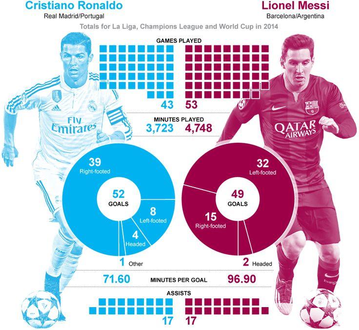 Ballon d'Or: How Cristiano Ronaldo and Lionel Messi's records compared in 2014 - Telegraph