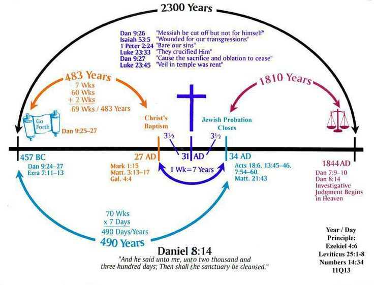 an analysis of the centuries before the birth of christ Jesus wasn't crucified and pontius pilate wasn't even in judea – ten  it is not  until the fourth century that scenes of the crucifixion of jesus.
