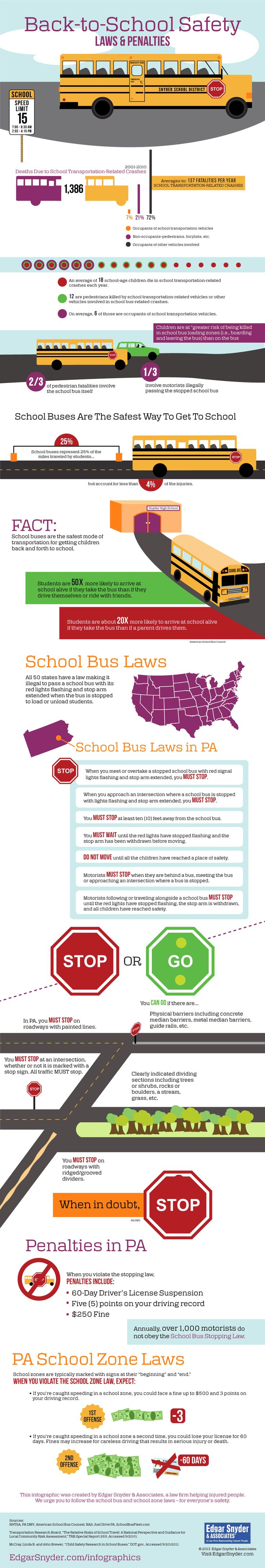 Are your kids heading back to school? Do you drive past a bus stop or a school zone during school hours? Do you know Pennsylvania's School Bus Stopping Law or penalties for violating the school zone speed limit or crosswalk law?