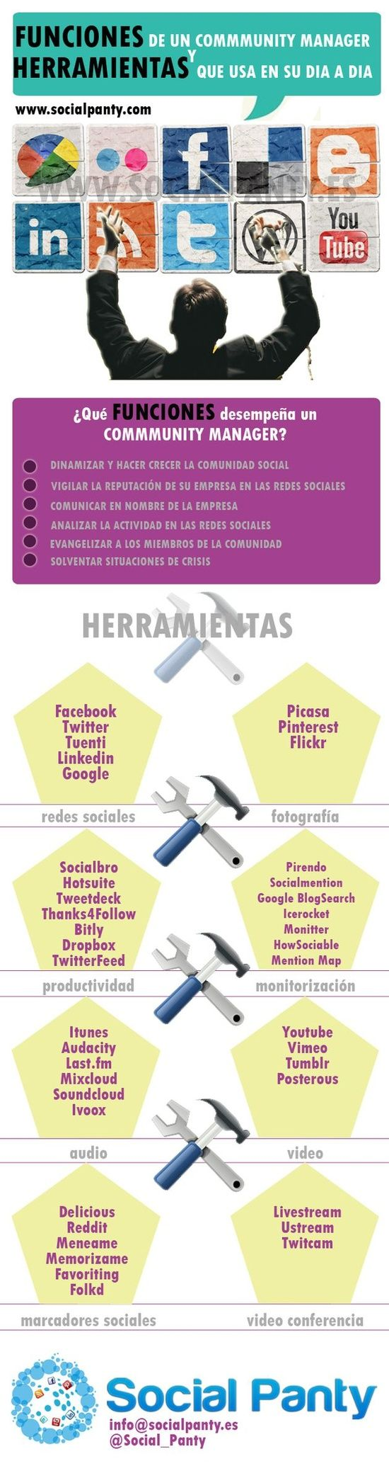 Infografía: Funciones de un Community Manager y las herramientas que utiliza  #socialmedia #communitymanager
