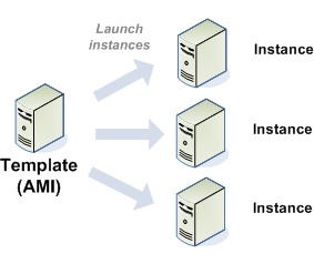 Amazon Elastic Compute Cloud  User Guide (API Version 2012-06-15