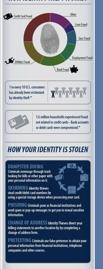 Best 25+ Identity theft protection reviews ideas on Pinterest ...