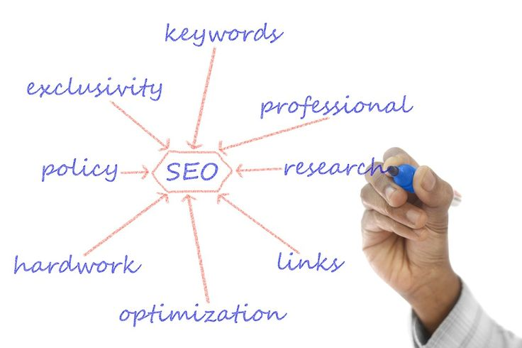 Search Engine Marketing  - Endorsed by Google Since 1999 - Contact Peak Positions.
