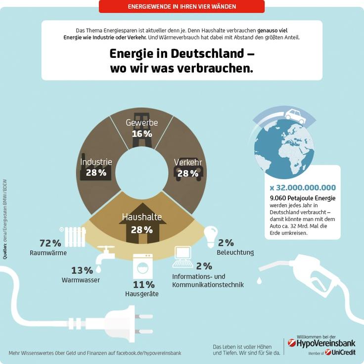 Energie in Deutschland – wo wir was verbrauchen.