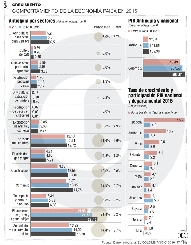 Colombia economía: crecimiento del PIB regional