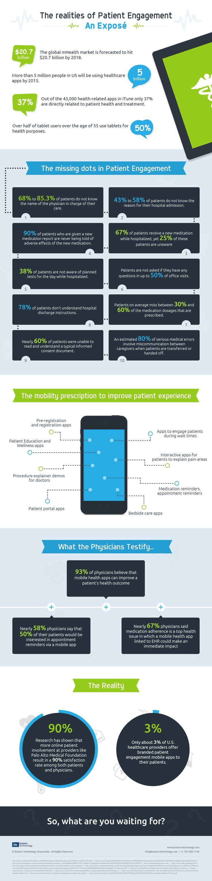 The realities of patient engagement #infographics #patient #hcmktg