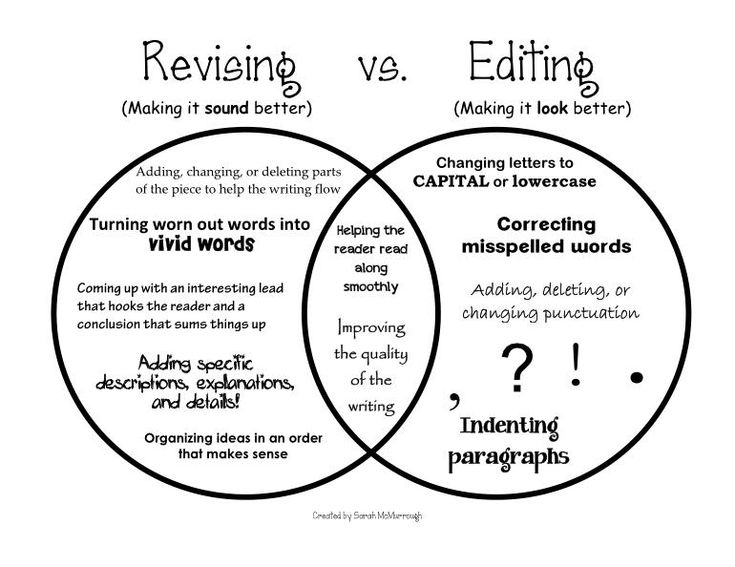 Revising vs. Editing - I like the idea of having a visual showing that revising and editing overlap.