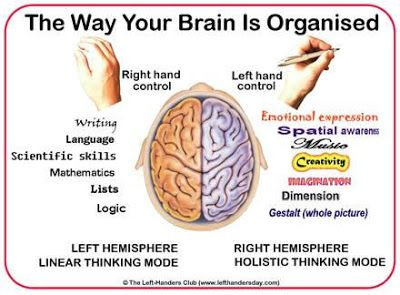 Charlie is left handed: ) Chaos with a Curve: Left Handed or Lost in the System?