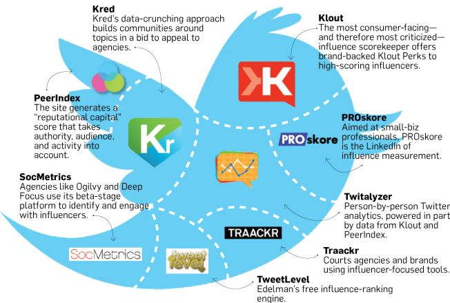 Social Media metrics: TwitAlyzer, Kred, Klout, PeerIndex, SocMetrics...