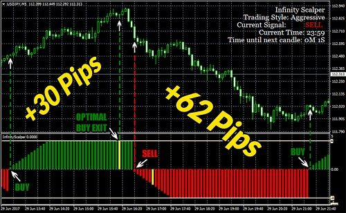 New scalping indicator with smart BUY/SELL signals and an amazing optimal exit feature thta enables you to get the best out of every trade!