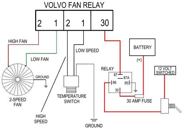 Volvo 940 Cooling Fan Wiring Diagram  U0e43 U0e19 U0e1b U0e35 2020   U0e21 U0e35 U0e23 U0e39 U0e1b U0e20 U0e32 U0e1e