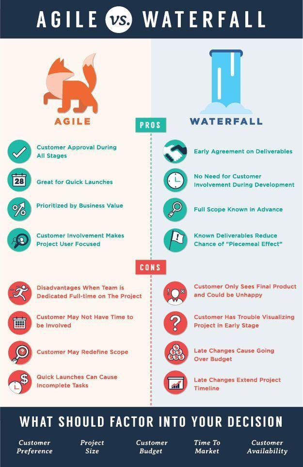 Agile vs. Waterfall infographic – #agile #infograp…