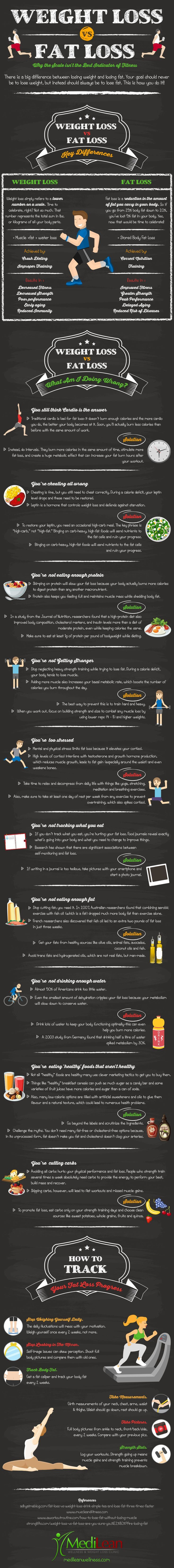 Weight Loss vs Fat Loss: Why Your Scale Isn't the Best Indicator of Fitness – Infographic http://www.erodethefat.com/blog/4offers/