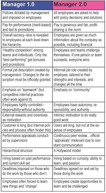 Manager 1.0 vs. Manager 2.0 Social business, Management