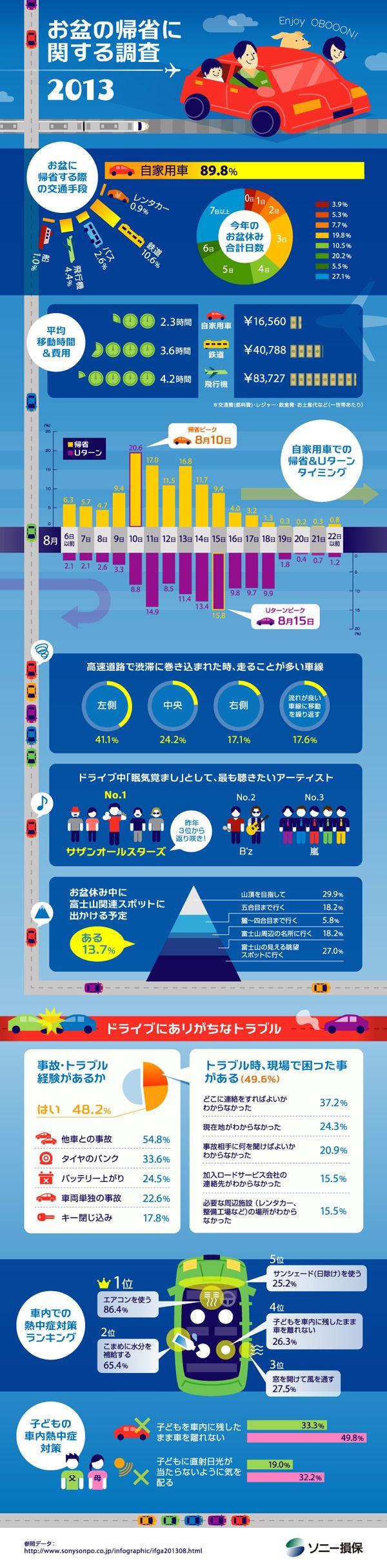"""Encuestas sobre """"Kisei"""" de """"obon"""", el habitual viaje al hogar de uno en la """"semana de los muertos"""" a mediados de agosto."""