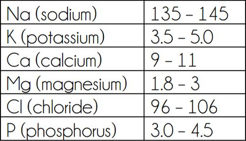Remember: NCLEX will never give you a value that is too close to the normal value.  For example: NCLEX will not give you a sodium level of 134 and ask you to definitely say the patient has hyponatremia. The value will more likely be 130 or less.