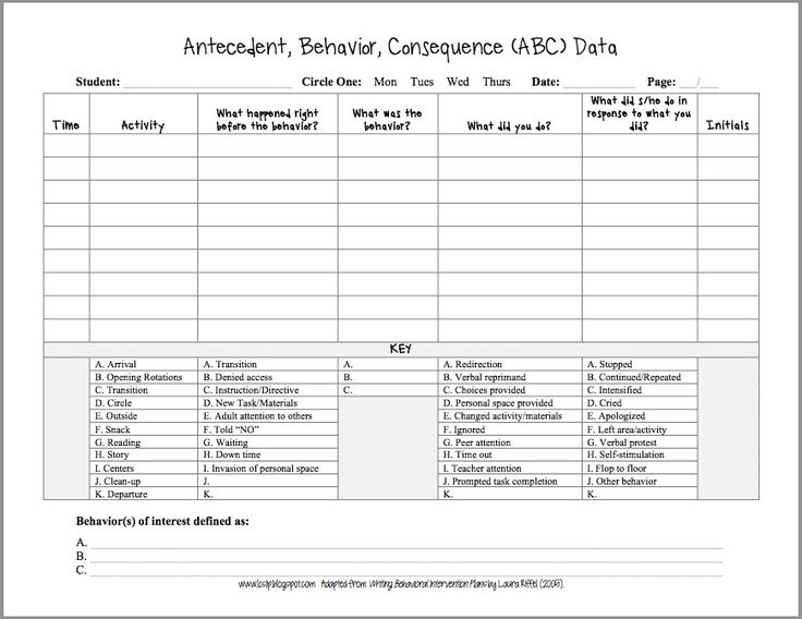 This page is very similar to the ABC form above. This form provides a key at the bottom which allows for quick notes by the teacher or paraprofessional observing the behavior.