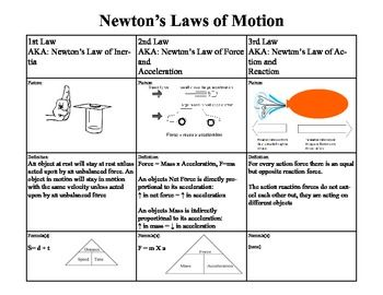 Summary of Newton's Law of Motion in an easy to read table format.  Great way to organize student notes or to use as a review guide.