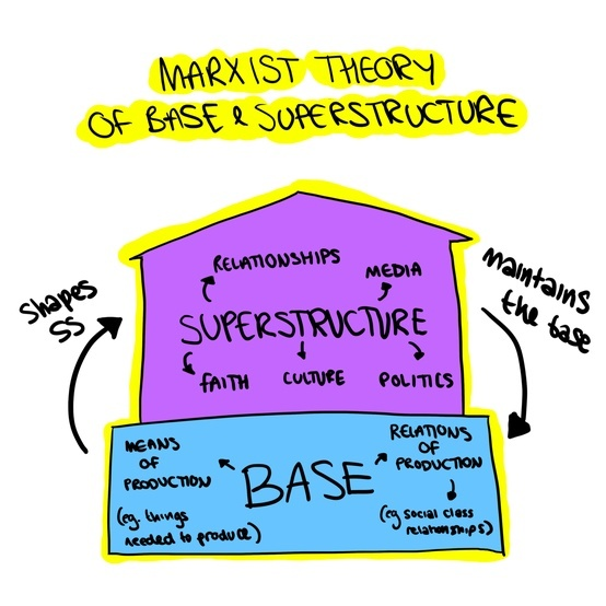 Marxist theory of base and superstructure    [click on this image to find a bundle of clips related to Marxist theory]