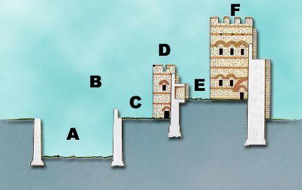 Gran Muralla que protegía la ciudad de Constantinopla construida por Teodosio II A. El foso. En los momentos de peligro sus 18 m. de anchura se llenaban de agua.  B. Primera linea de murallas situada a dos metros sobre el nivel de las aguas. C. Parateichion: corredor abierto para ser utilizado por las unidades que se movían en primera línea. D. Segunda Muralla.  E. Peribolo: vía utilizada para el movimiento de tropas.  F. Tercera muralla. La más grande y mejor dotada.