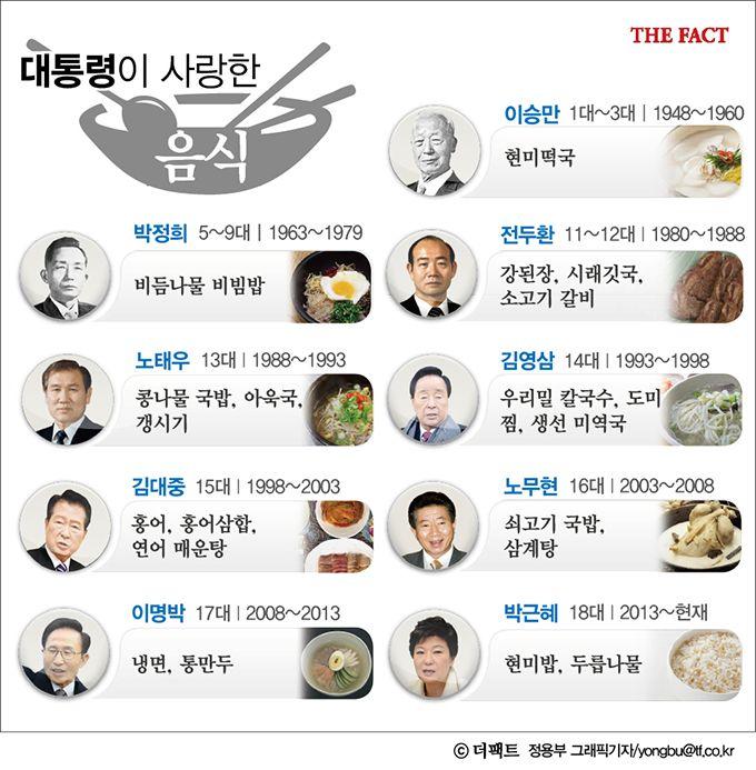 [더팩트|황신섭 기자] '먹는 것을 보면 그 사람을 알 수 있다'는 말이 있다. 그만큼 음식과 성격은 밀접하다. 그래서 대통령이 좋아하는 음식을 보면 나라 정치의 모양새도 추측할 수 있다.
