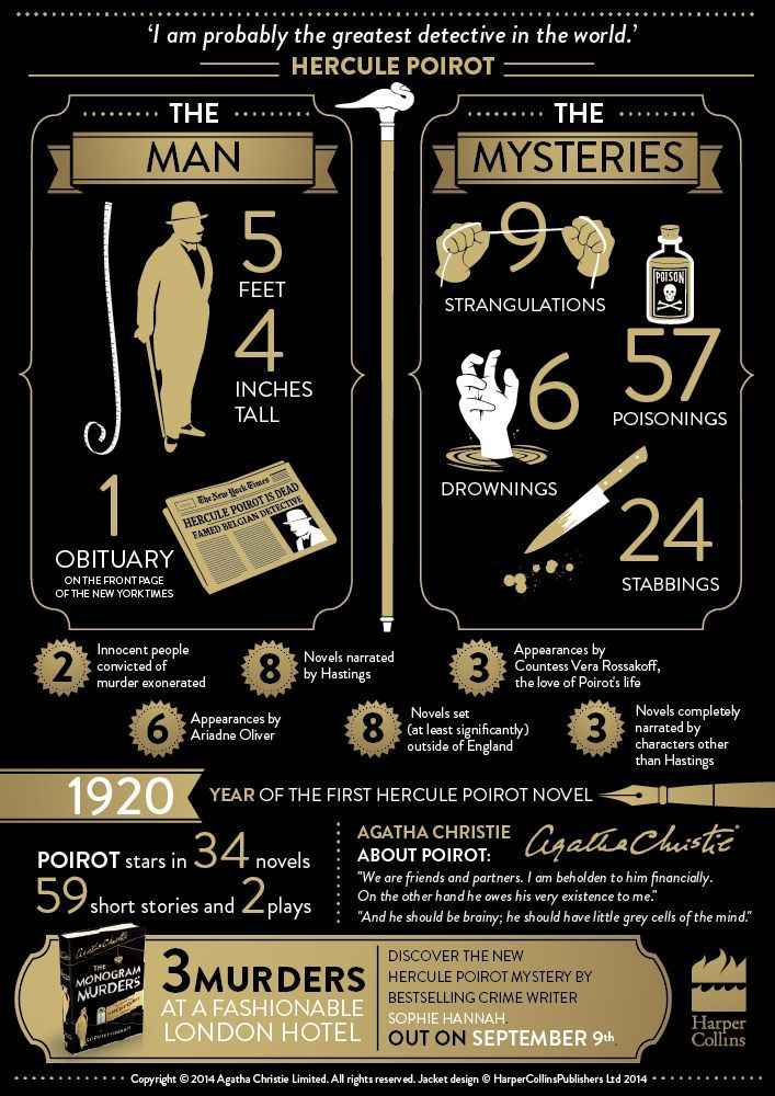 Hercule Poirot is a detective in Agatha Christie novels. Read more…