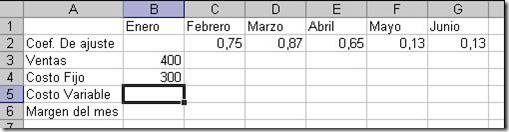 PRESUPUESTO DE VENTAS   Ingrese al Excel y en un libro en blanco  Configure la hoja en forma horizontal y luego ingrese los siguientes datos luego Ajuste el ancho de la columna A.  Grabe el trabajo como VENTAS.  Calcular las ventas de febrero a junio teniendo en cuenta el incremento de las mismas (fila 2) es decir que el cálculo será: =Ventas del mes anterior  (1 coeficiente del mes)  Calcule el costo variable Celda B5  que será el 40 % de las ventas del mes. Luego copie para los restantes…