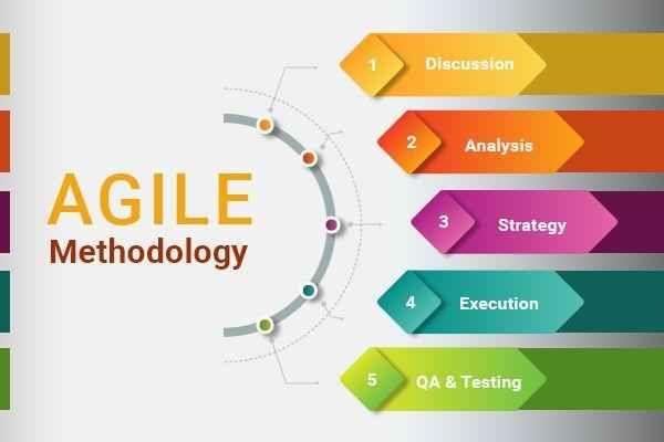 Agile Methodology Necessary In 2020 In 2020 Agile Software Development Software Development Agile