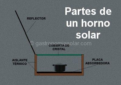 Resultado de imagen para  confeccion calentador solar casero