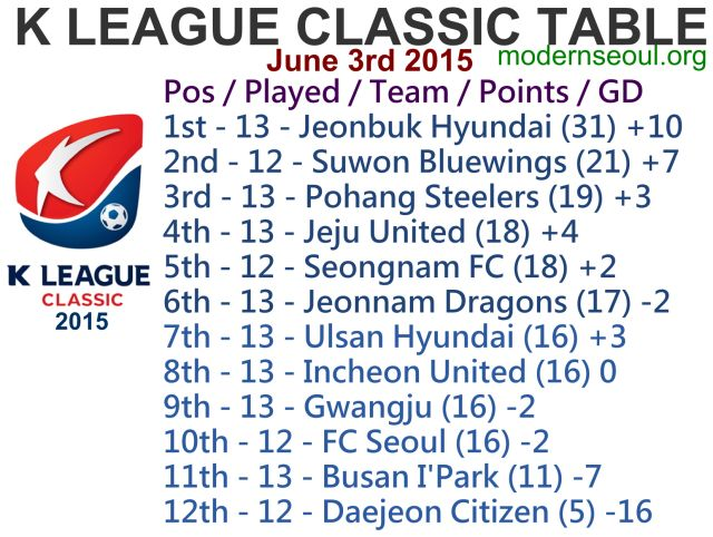 K League Classic 2015 Round 14 and K League Challenge Round 13 – Previews / Predictions (June 3rd) | Modern Seoul