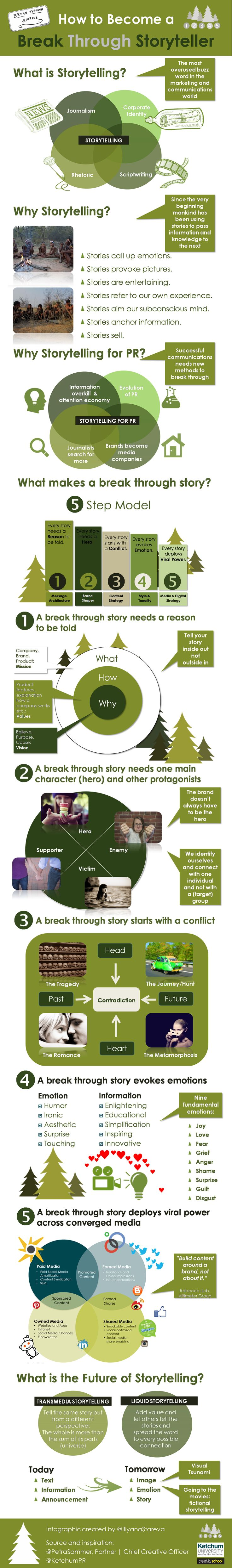 5 ways to translate your storytelling to PR:How to Become a Break Through Storyteller #infographic