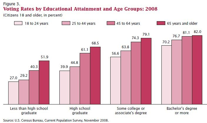 Overview of U.S. Voter Turnout, Age and Education (click thru for analysis)