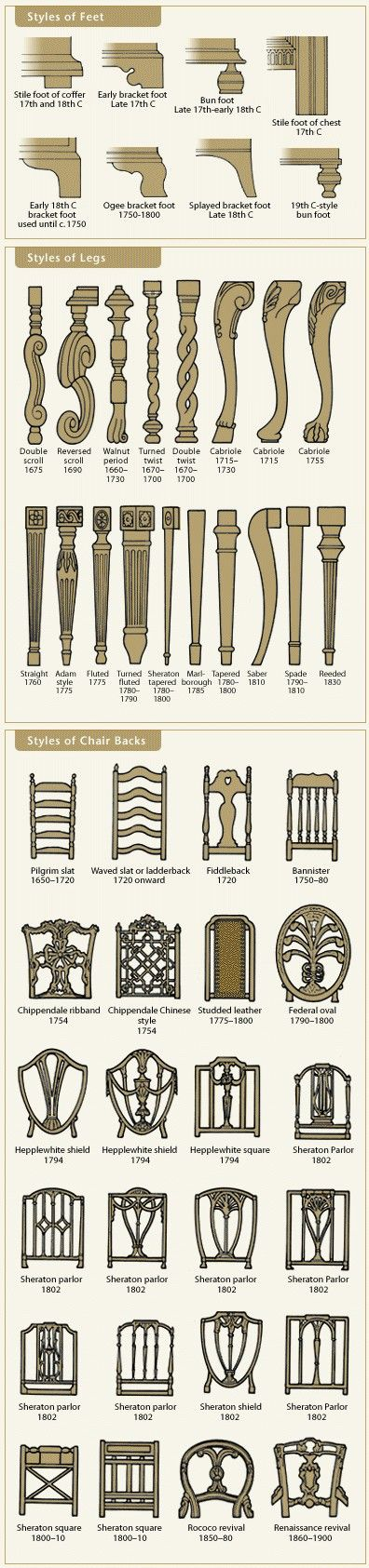 67 best decorating antique period furniture styles for Types of furniture styles