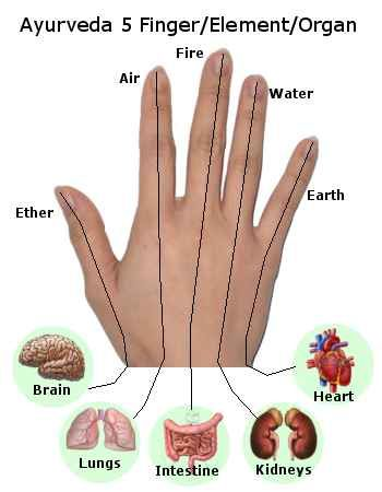 Ayurveda 5 finger, element