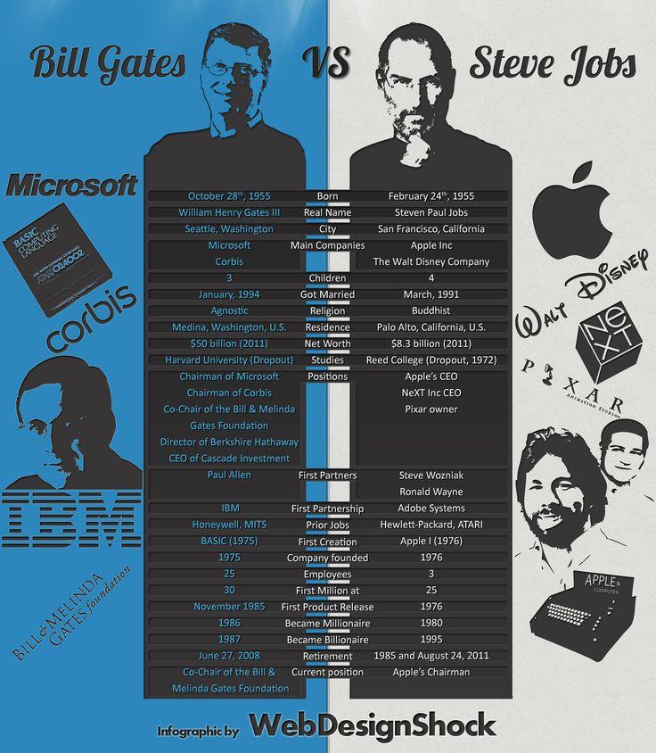 Steve Jobs vs Bill Gates [Infographic]