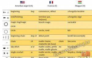 Horgolószótár: Angol-francia horgolási jelek és rövidítések a magyar megfelelőikkel