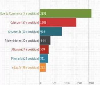 Bricolage Sur ce segment, c'est Rue du Commerce qui se classe largement en tête des marketplaces qui apparaissent le plus souvent en première page de Google. Alibaba obtient également une belle visibilité.