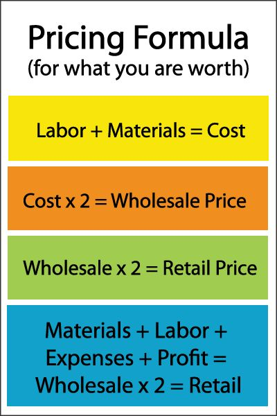 How to Price your Creative Work from www.cbizschool.com